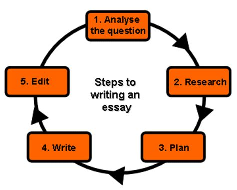 What is important to you essay